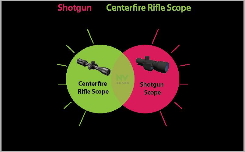 Shotgun Vs Centerfire Riflescope