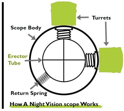 Tube Testing- night vision scope