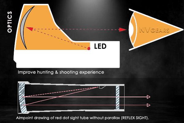 Reflex sight lens