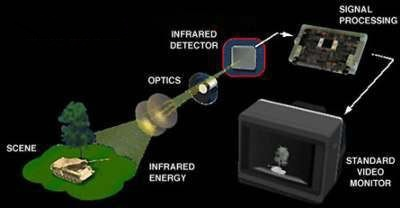 The basic components of thermal imaging system