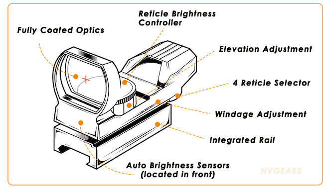 What are the reasons to choose a red dot sight