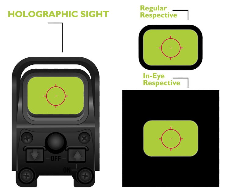 What is Holographic Sight?