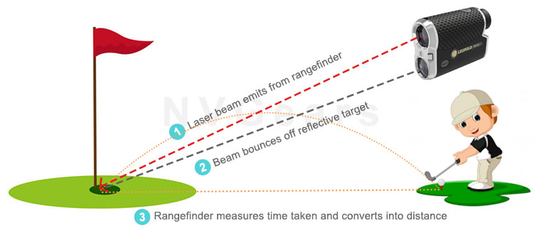 How Does The Golf Rangefinder Work